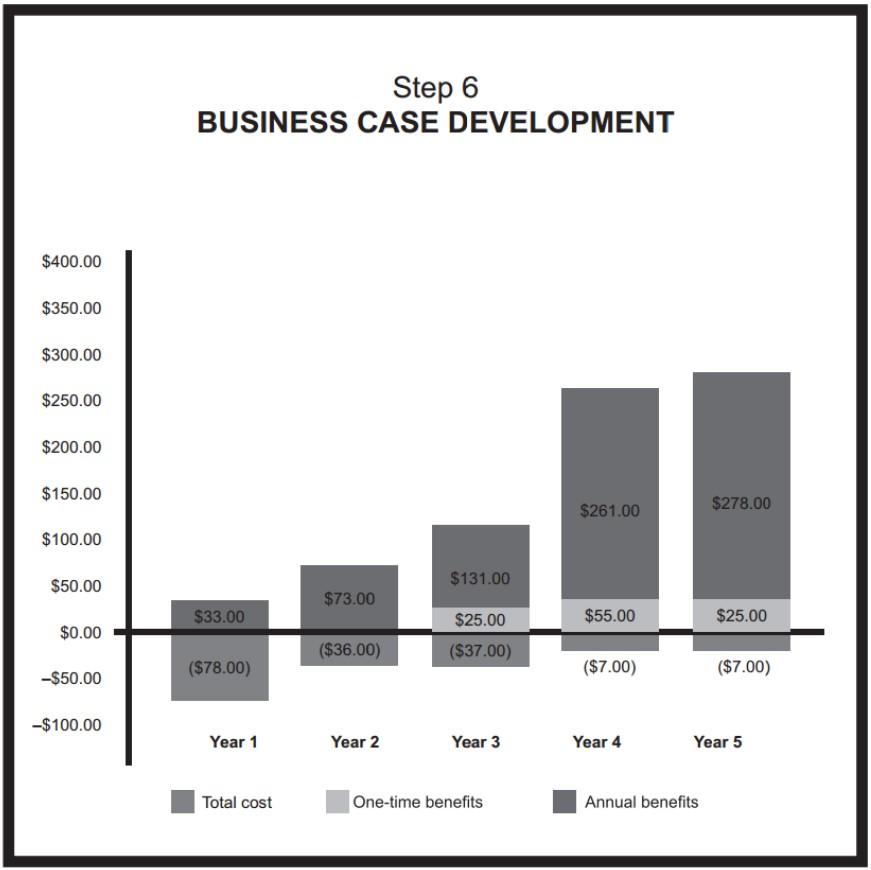 Digital Business Case Development
