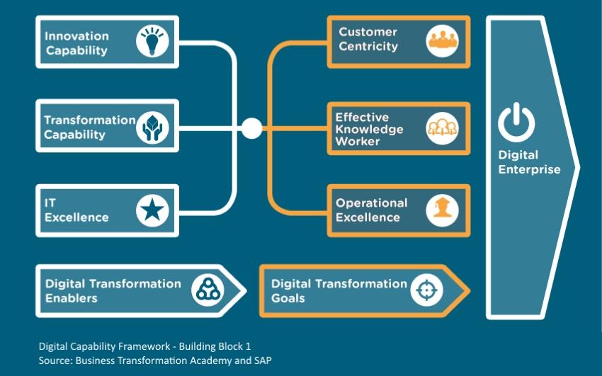 Digital Capability Framework - Building Block 1