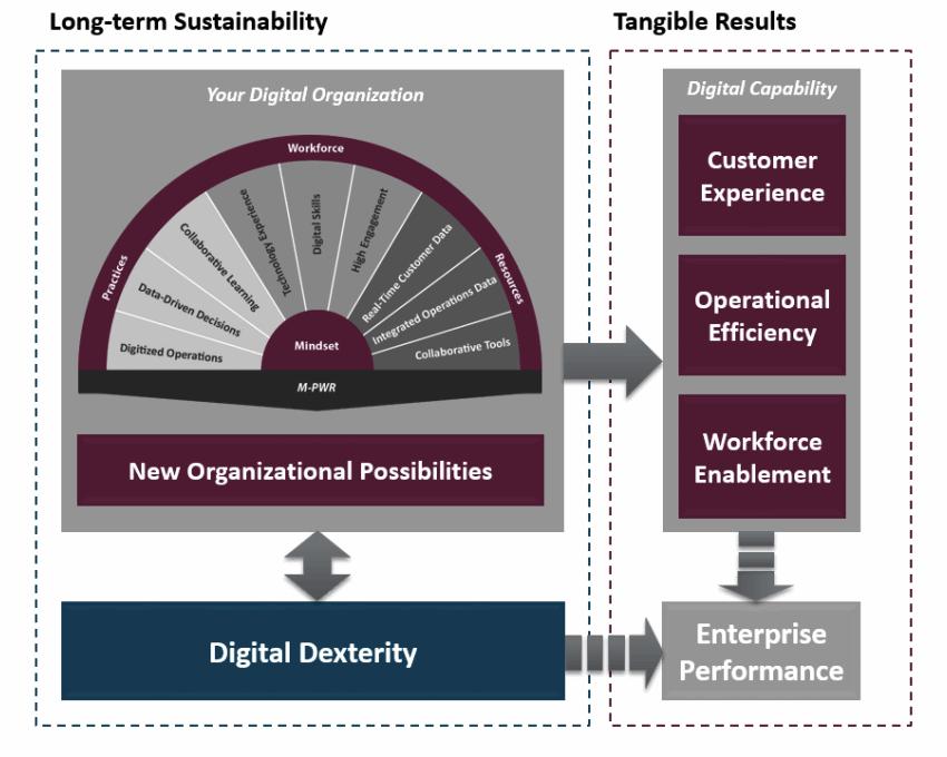 Digital Organizational Design Framework
